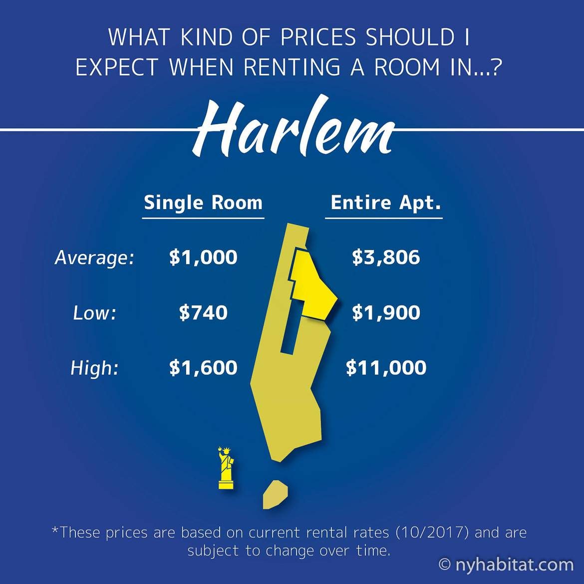 Infographic of room prices in Harlem, Manhattan