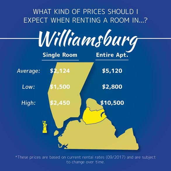 Infographic of room prices in Williamsburg, Brooklyn