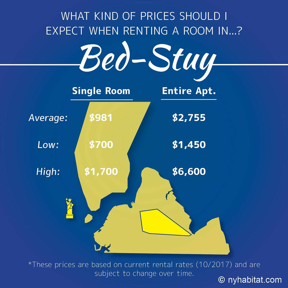Infographic comparison of rent prices for apartments and rooms for rent in Bed-Stuy, Brooklyn