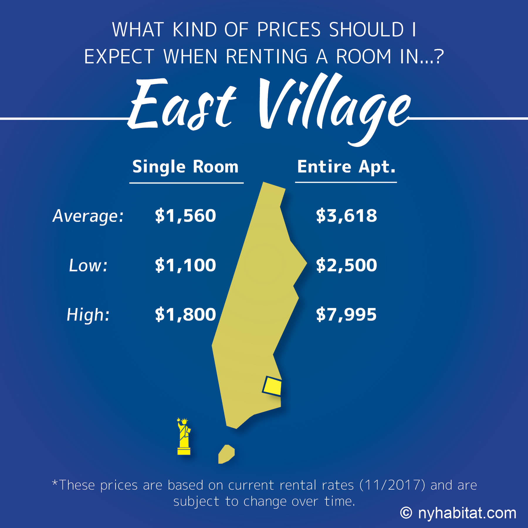 Infographic of room vs apartment prices in the East Village