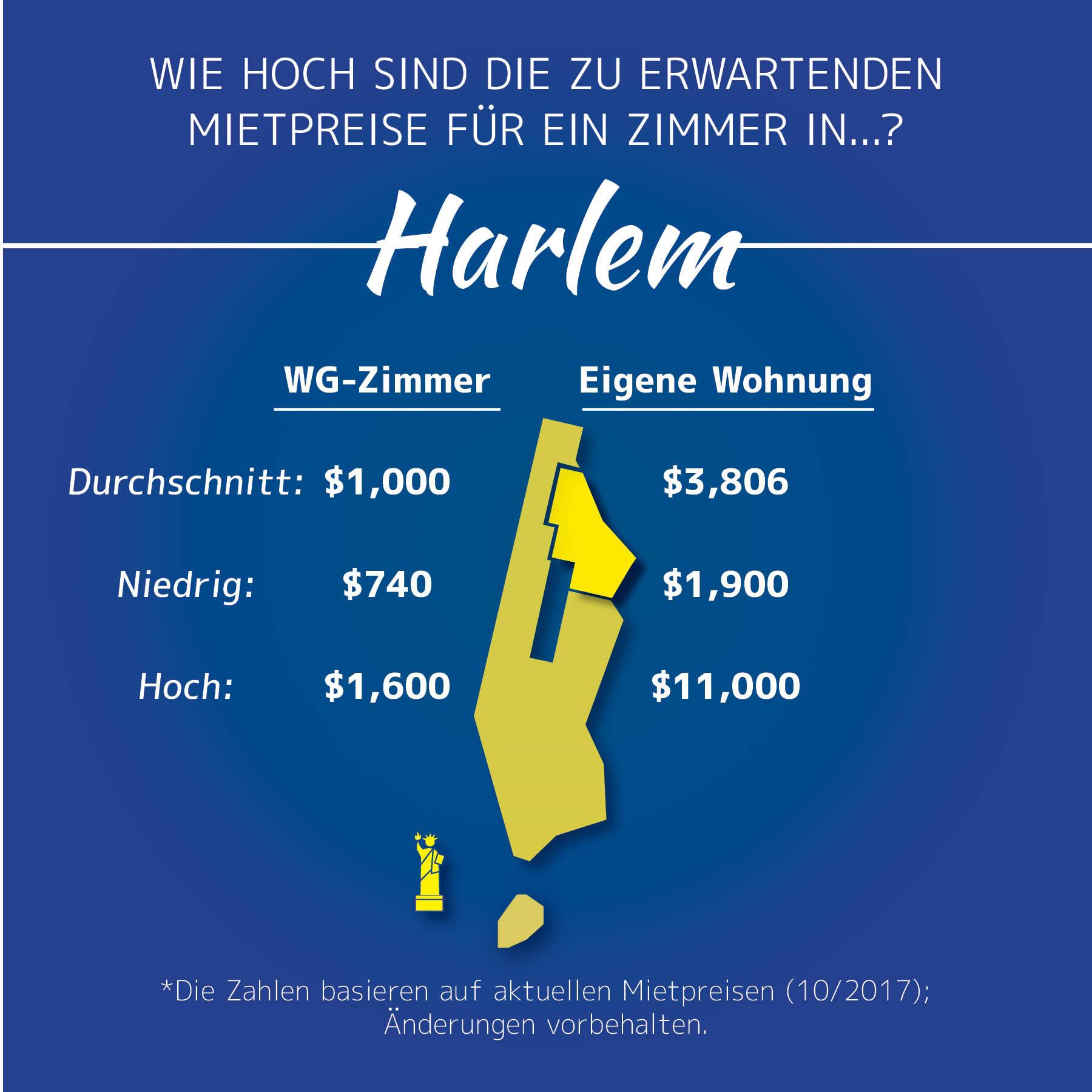 Infografik zu Mietpreisen in Harlem, Manhattan