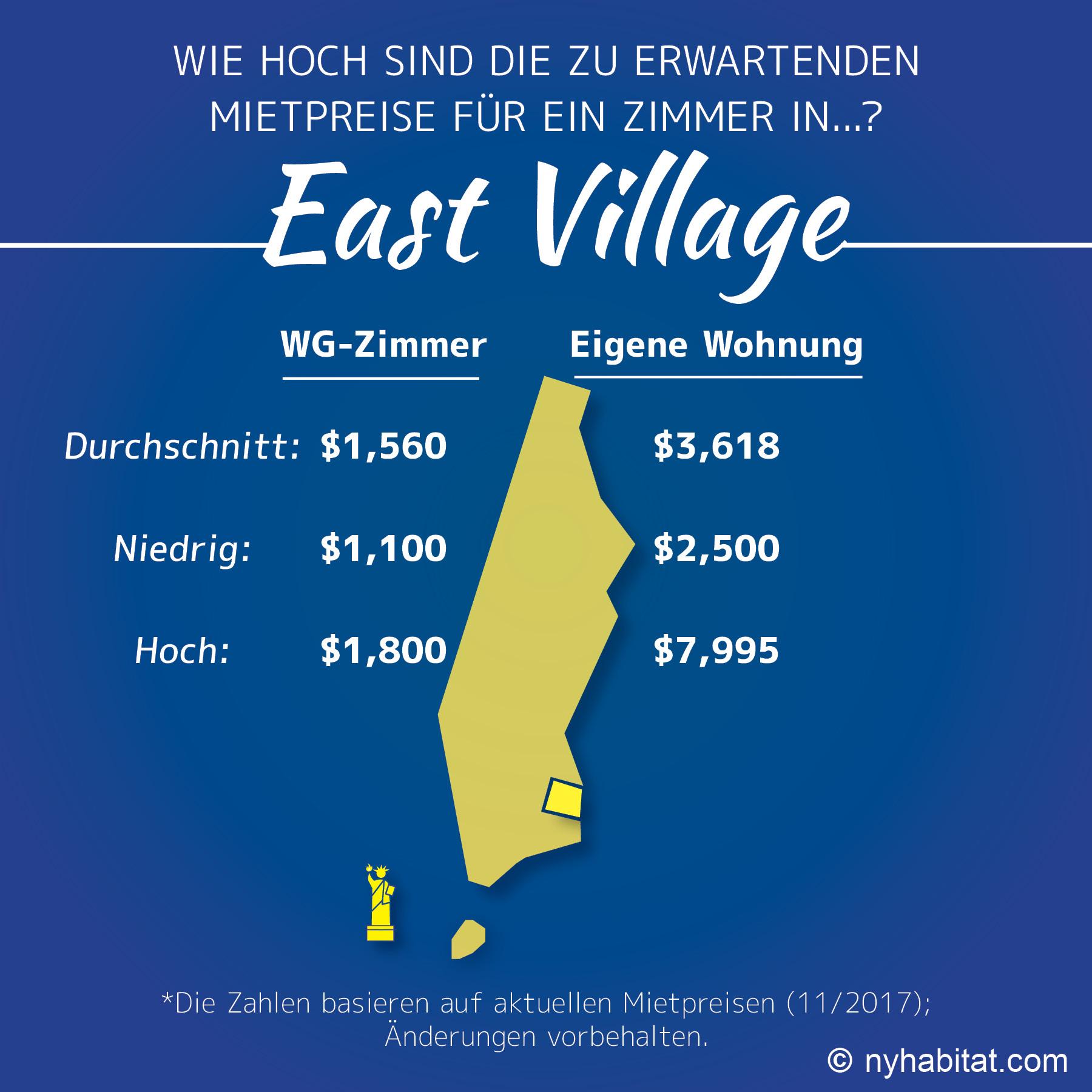 Infografik zu Zimmer- und Wohnungspreisen im East Village