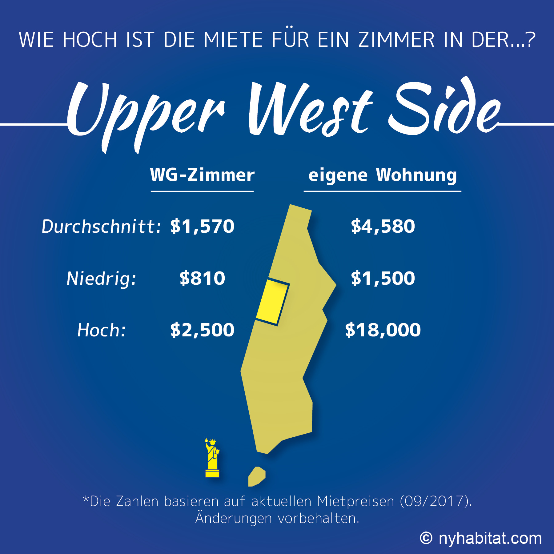 Infografik zu WG-Zimmer- und Wohnungspreisen in der Upper West