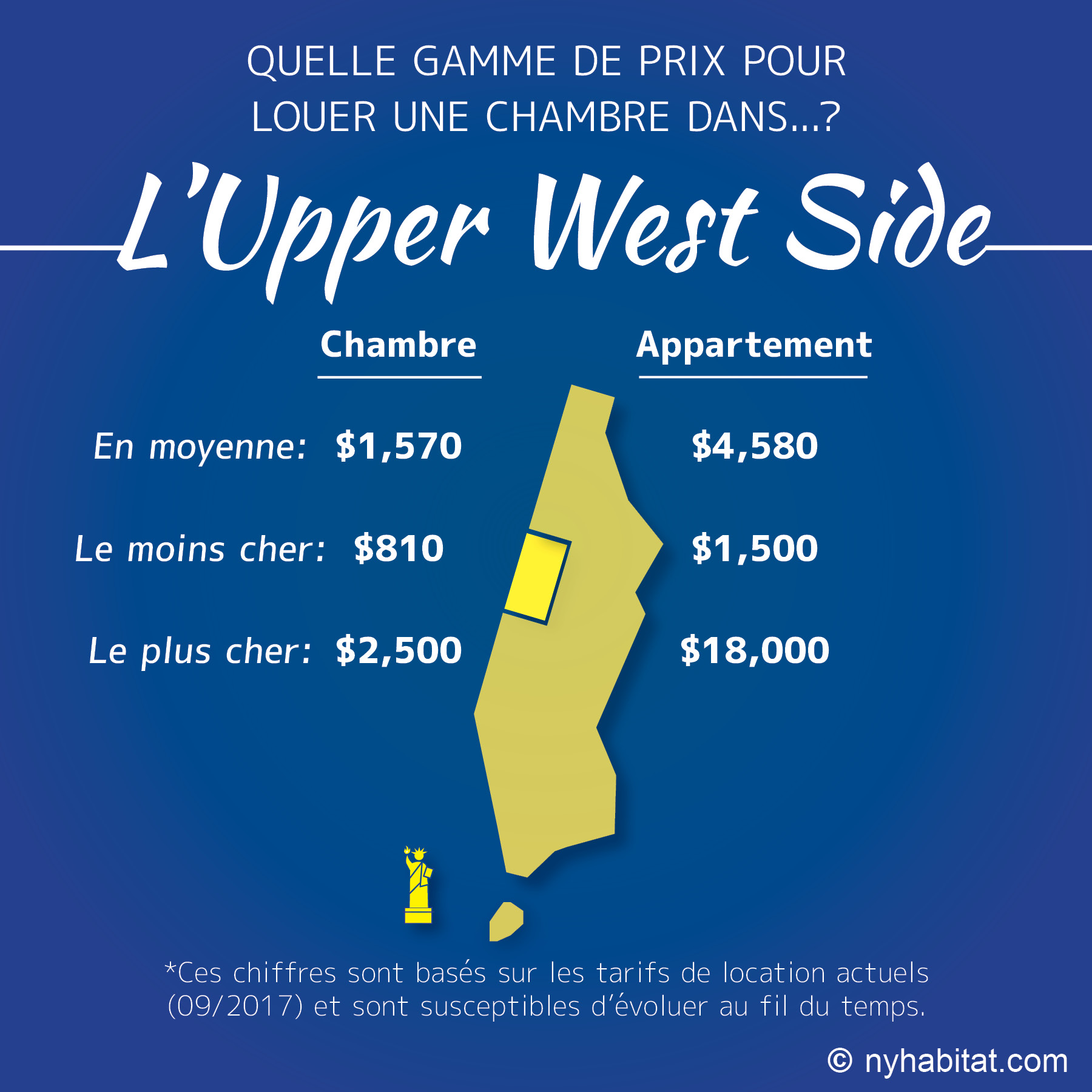 Infographie comparative des loyers de chambres et d'appartements dans l'Upper West Side