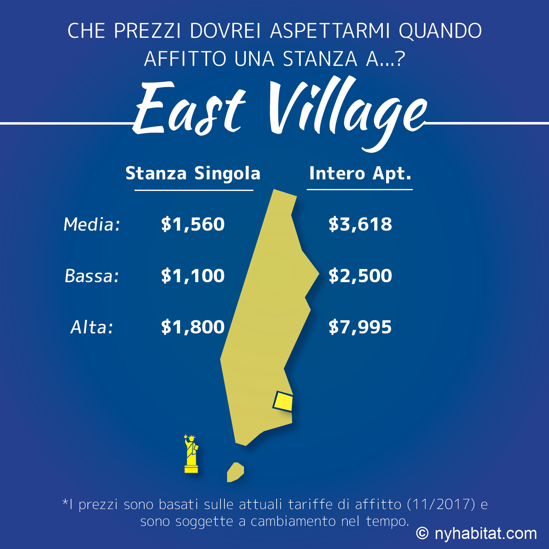 Infografica dei prezzi di una stanza a confronto con un appartamento nell'East Village