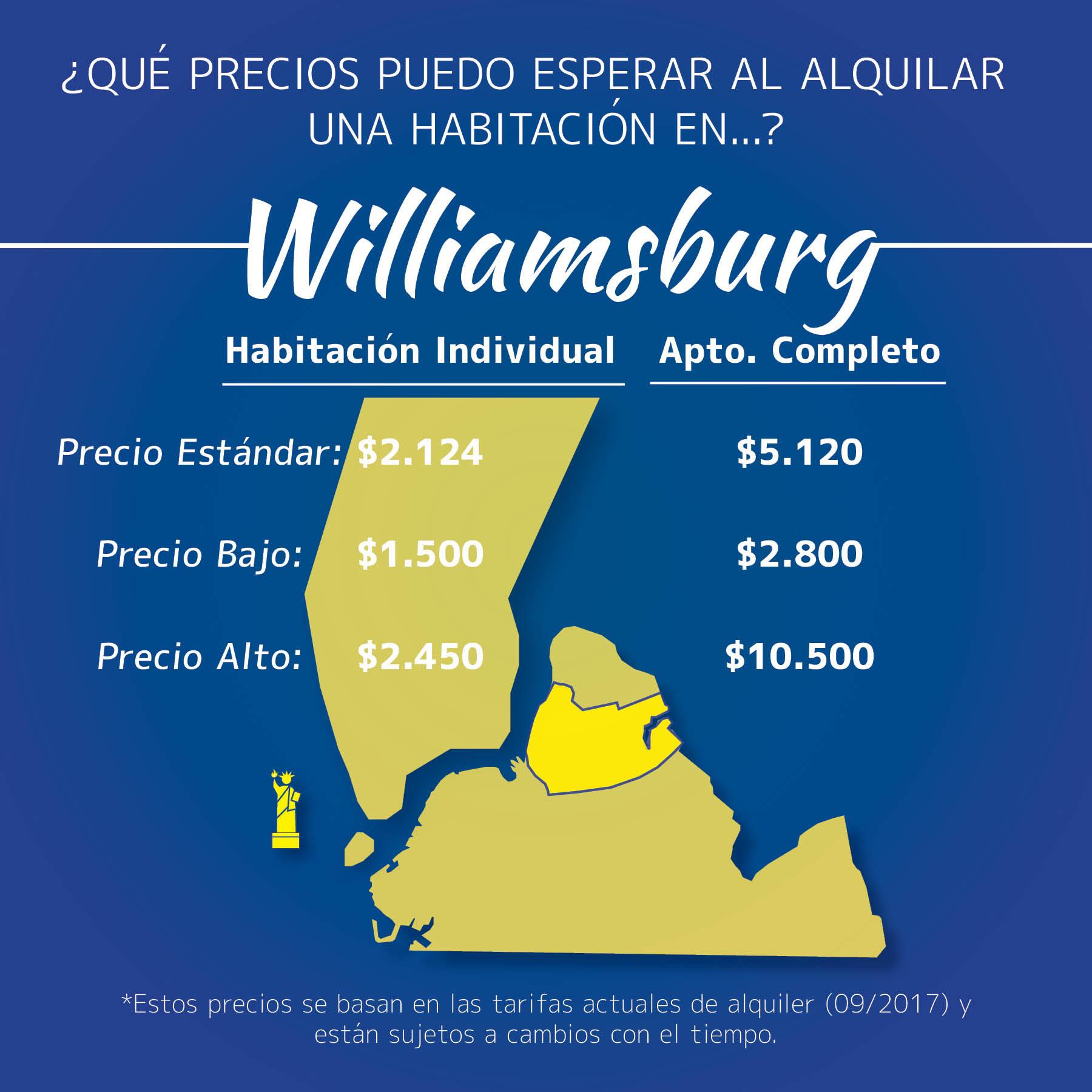 Infografía de los precios de las habitaciones en Williamsburg, Brooklyn