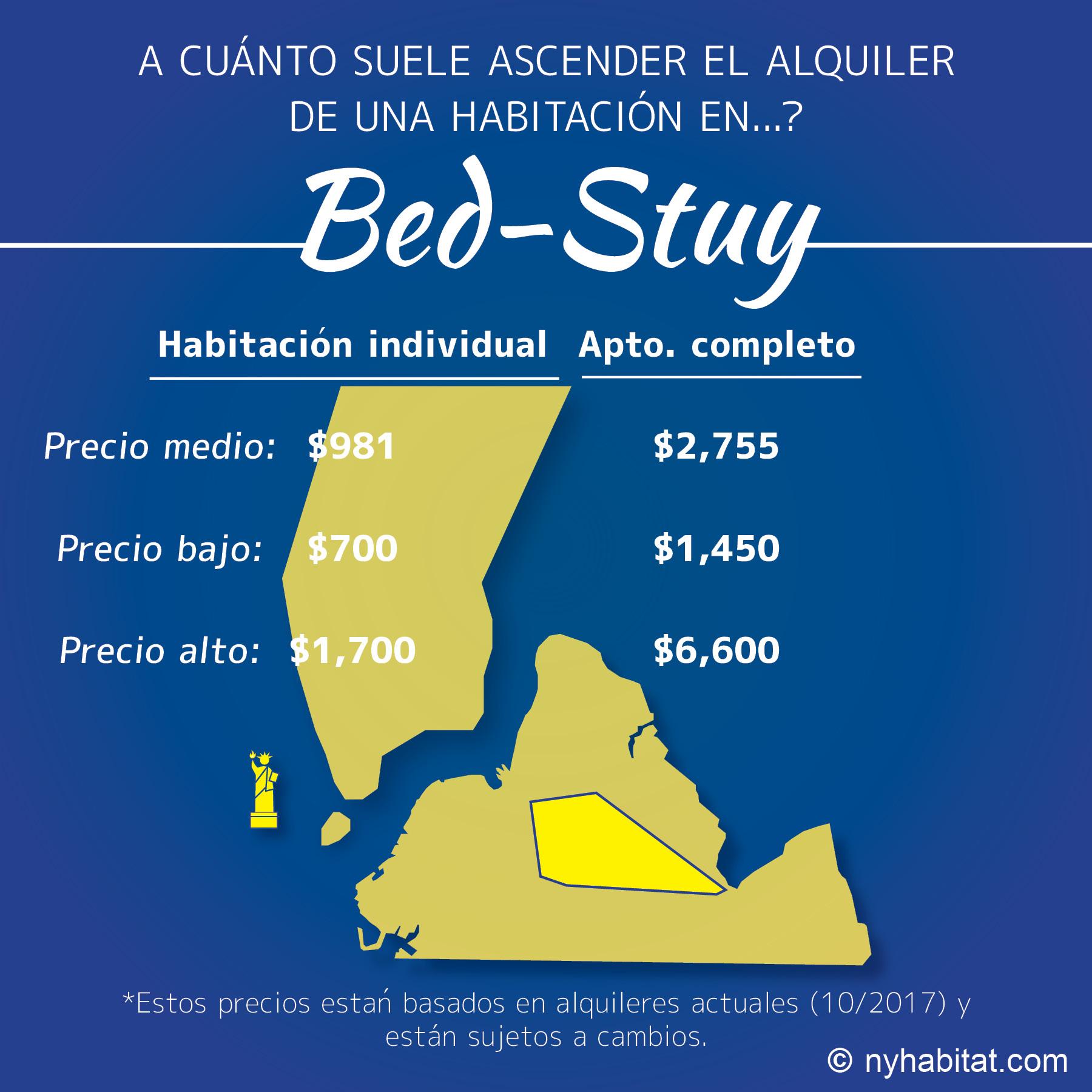 Infografía en la que se comparan los precios del alquiler de habitaciones y apartamentos en Bed-Stuy, Brooklyn.