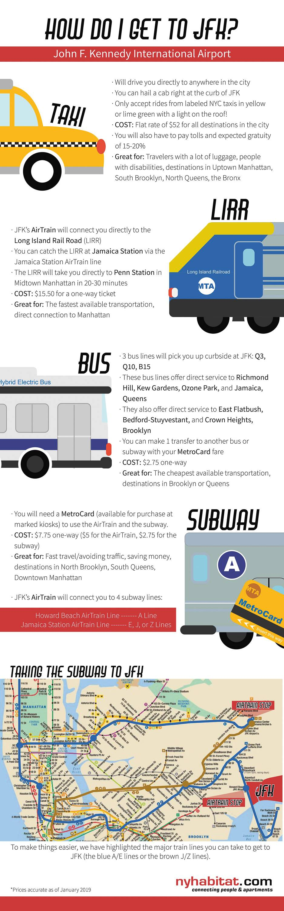 New York Habitat infographic describing JFK transportation options including taxi, subway, buses and Long Island Rail Road.