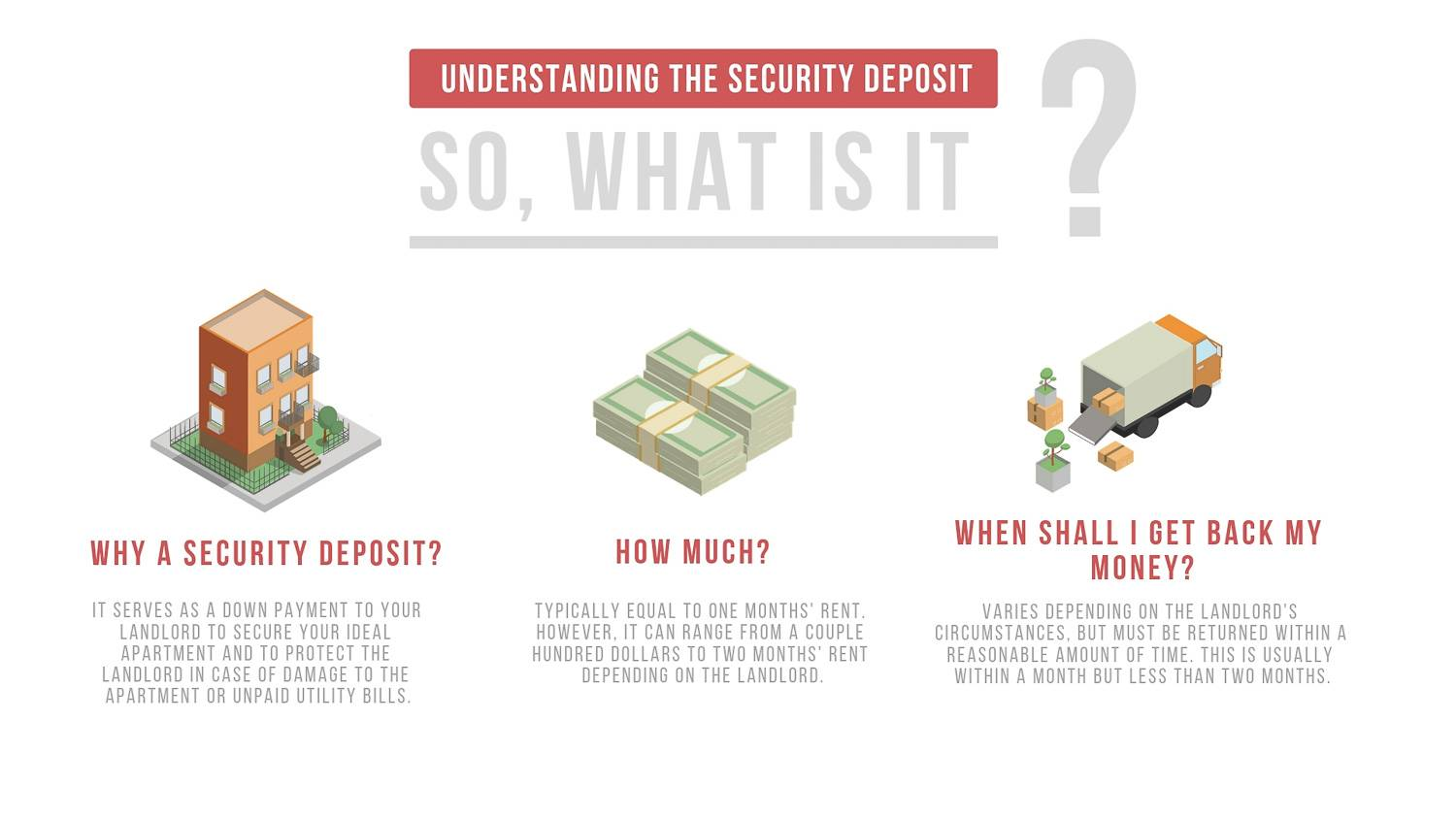 New York Habitat infographic describing important things to know about security deposits, including why one is needed, how much it costs, and when it is returned.