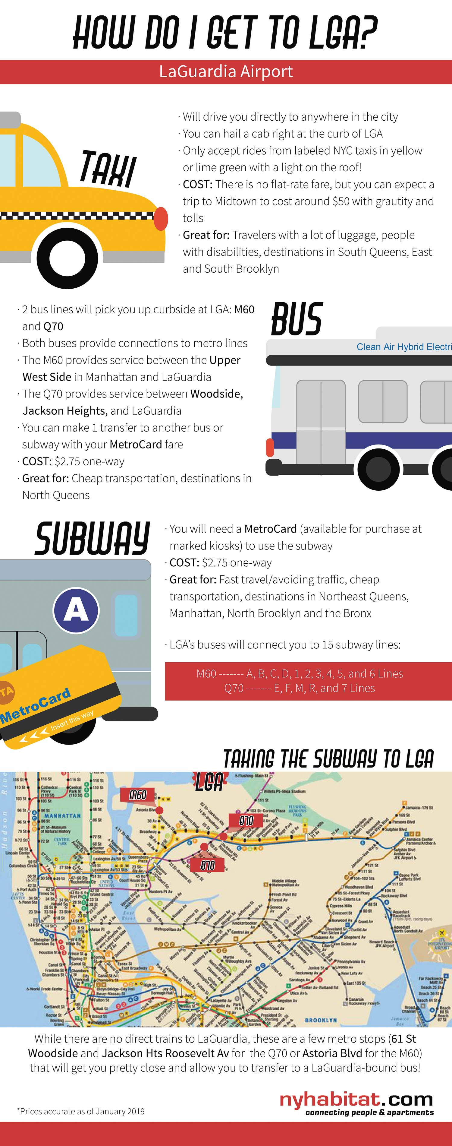 New York Habitat infographic describing LaGuardia transportation options including taxi, buses and subway.