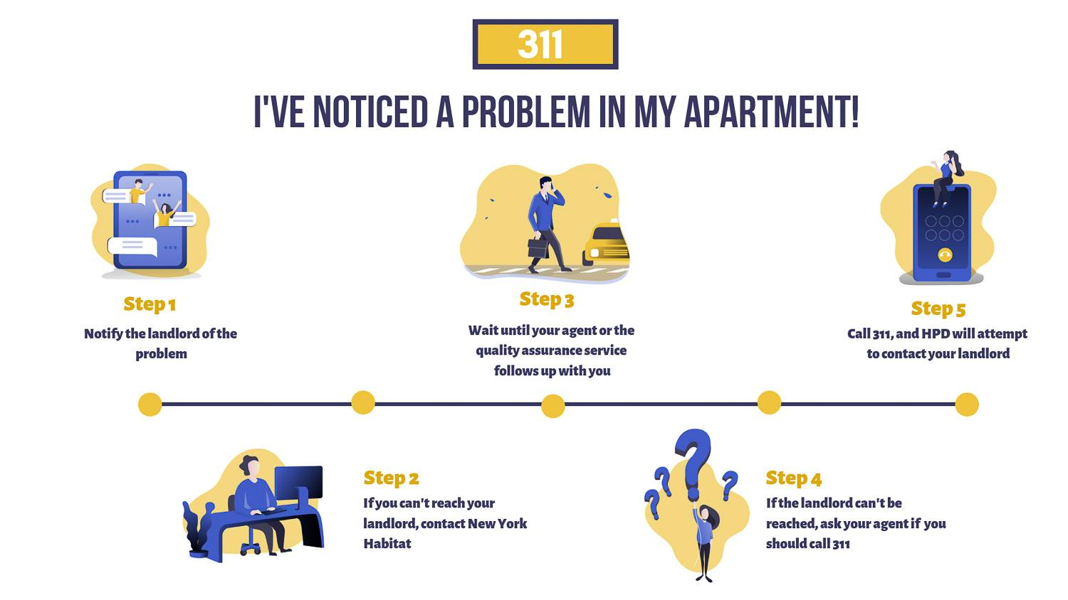 Infographic of 5-step timeline outlining the process of reporting an apartment issue to your landlord, your agent, and 311.