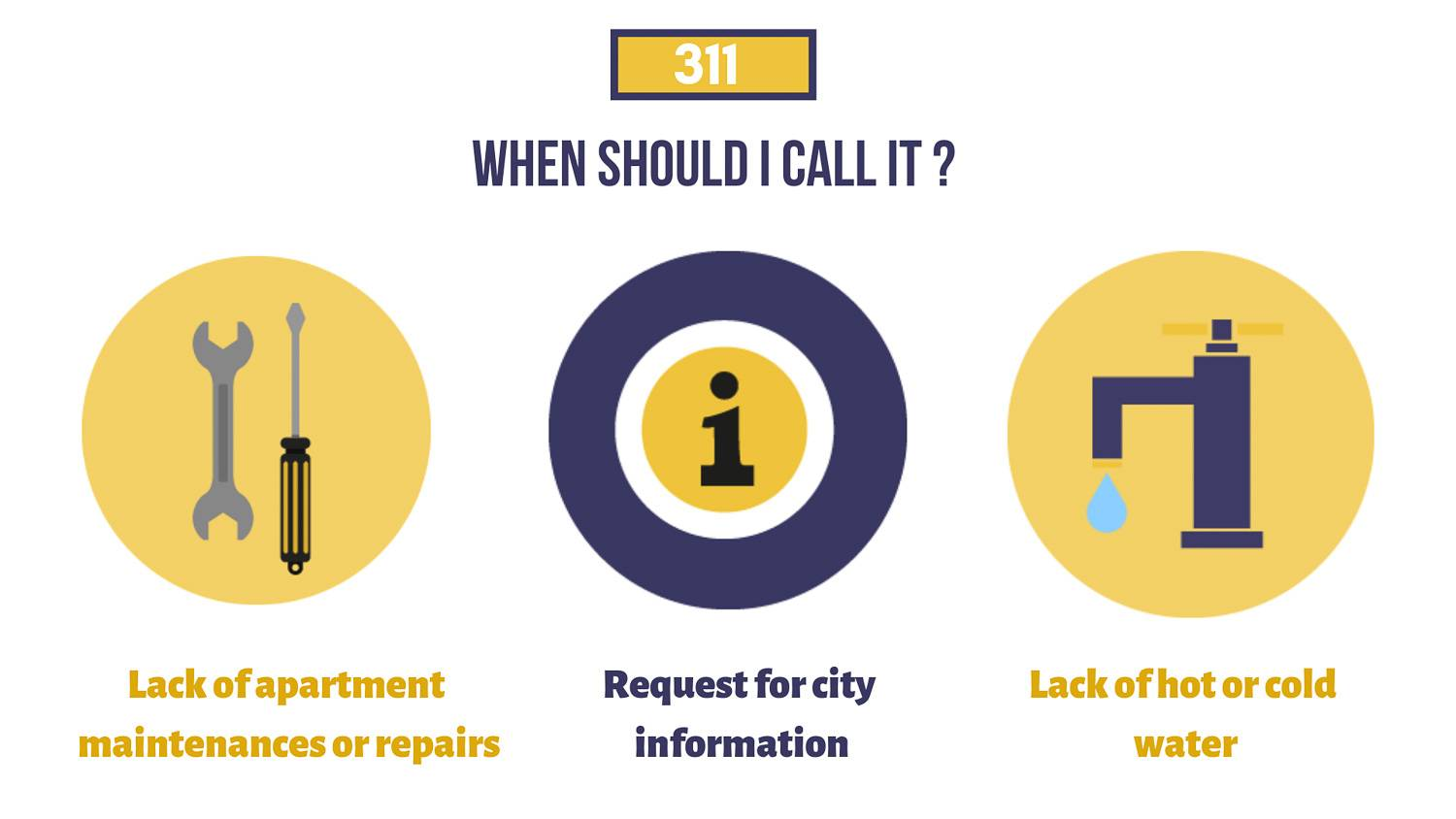 Infographic describing various situations to which 311 can respond.