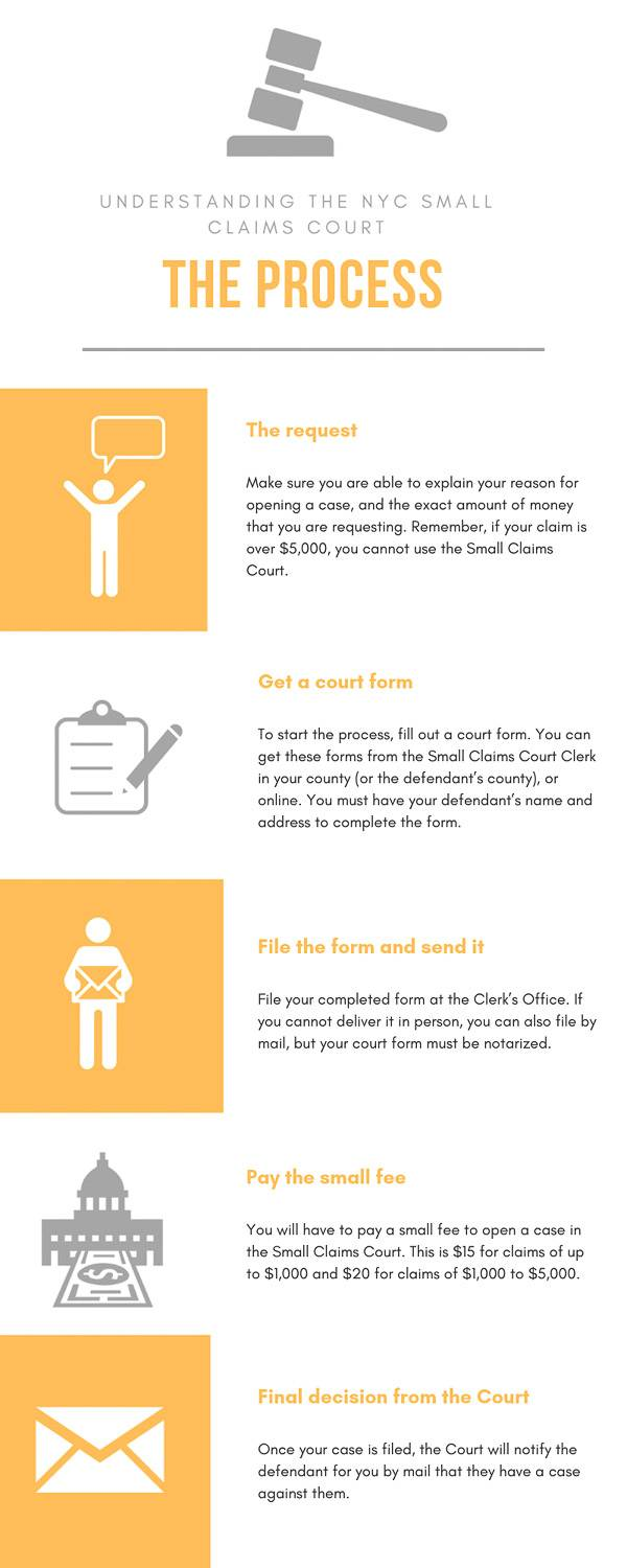 Infographic describing the steps needed to open a case in the Small Claims Court.