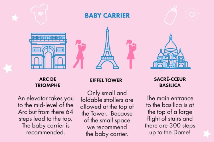 Infographic of top Paris attractions with advice on whether a stroller or baby carrier is the best transport option