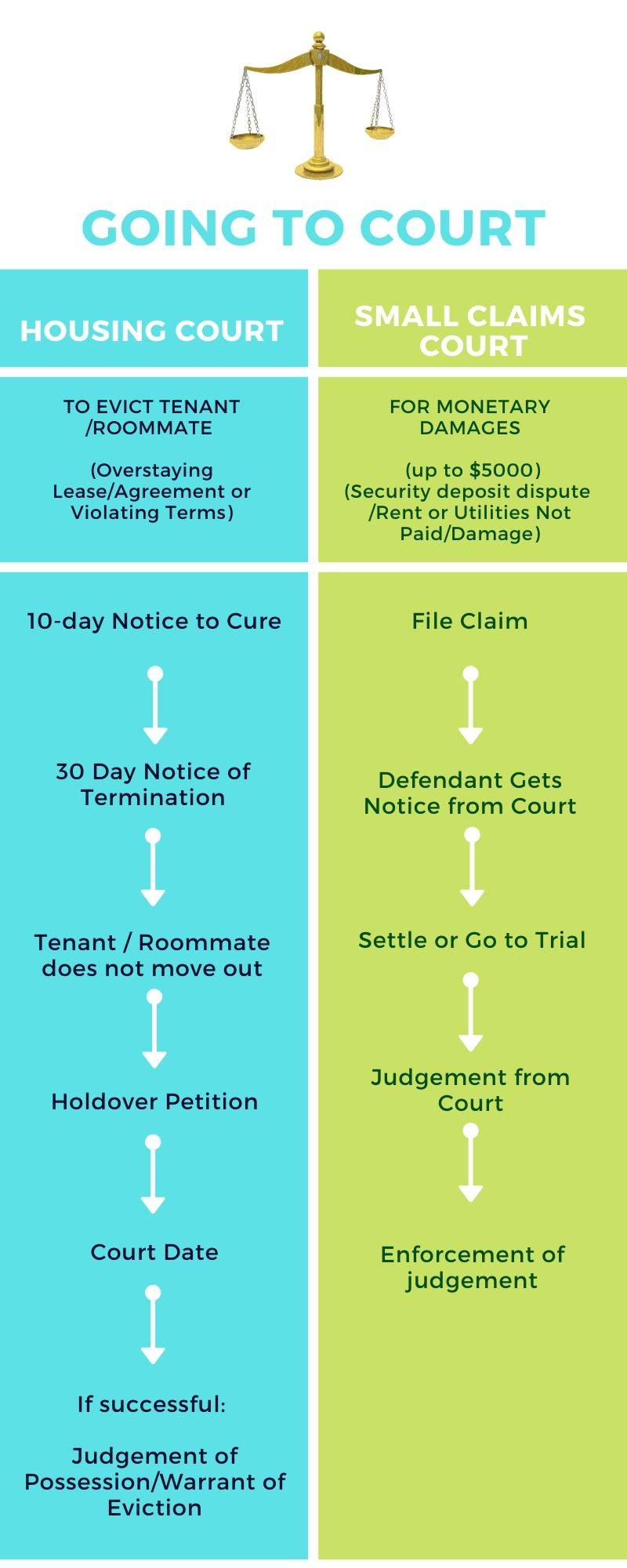Infographic of side by side differences in procedures for Small Claims Court and Housing Court in NYC