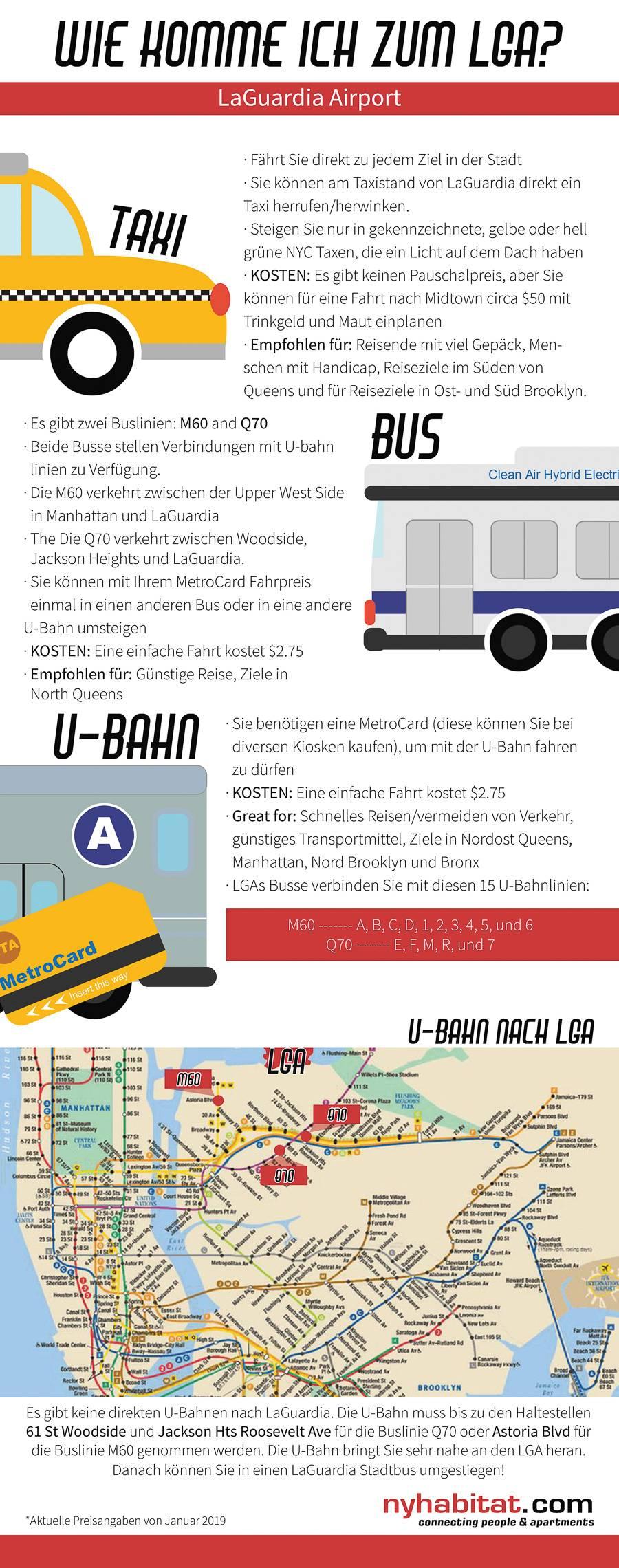 New York Habitat Informationsgrafik, die die Transportmöglichkeiten nach LaGuardia zeigt. Inklusive Taxi, Bus und U-Bahn.