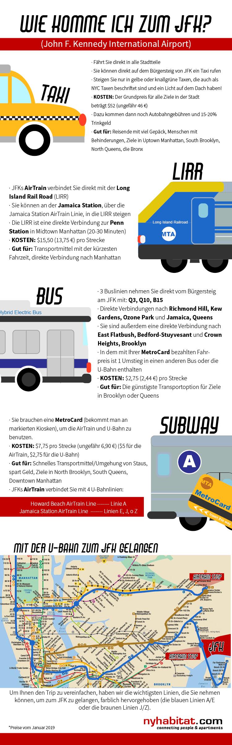 Die Infografik von New York Habitat beschreibt die Transportmittel am JFK, darunter sind Taxen, die U-Bahn, Busse und die Long Island Rail Road.