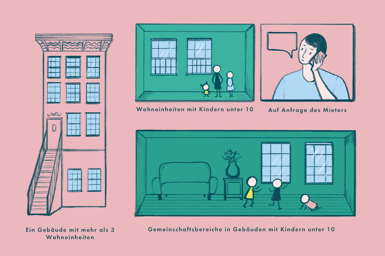 Infografik, die die Rahmenbedingungen, unter denen in einer Wohnung in New York Fensterschutz erforderlich ist, erklärt.