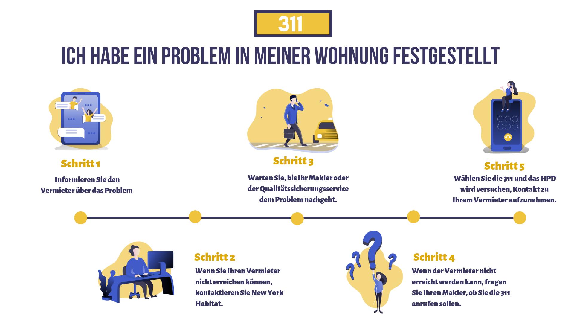Infografik, die den Ablauf der 5 Schritte darstellt, wie Sie ein Problem mit Ihrer Wohnung Ihrem Vermieter, Ihrem Makler und der 311 melden.