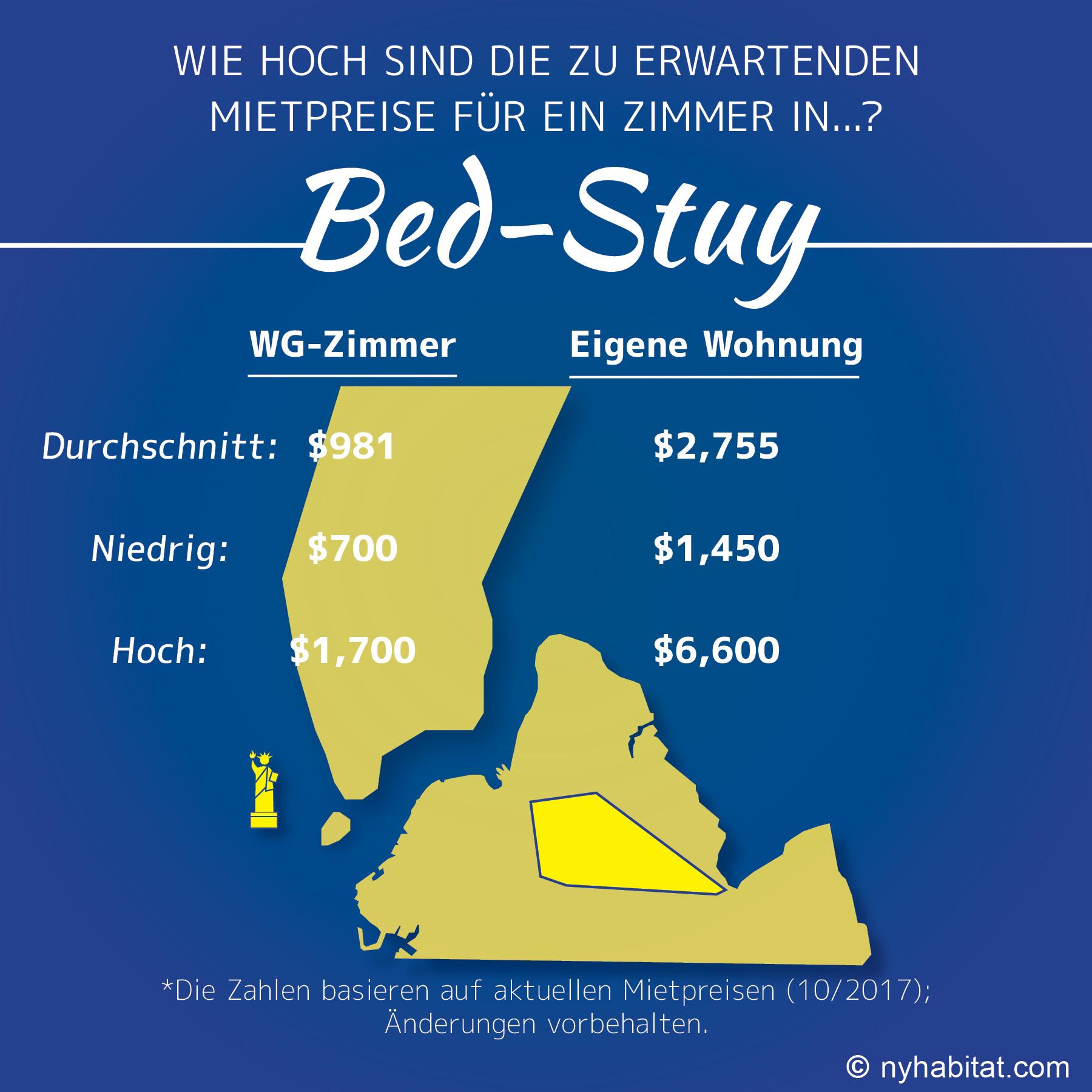 Infografik zum Mietpreisvergleich von Wohnungen und Zimmern in Bed-Stuy, Brooklyn