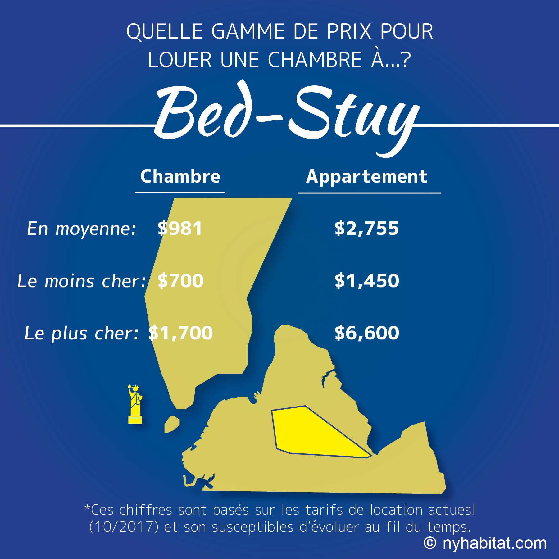 Infographie comparative du prix moyen des locations d'appartements et de chambres dans le quartier de Bed-Stuy