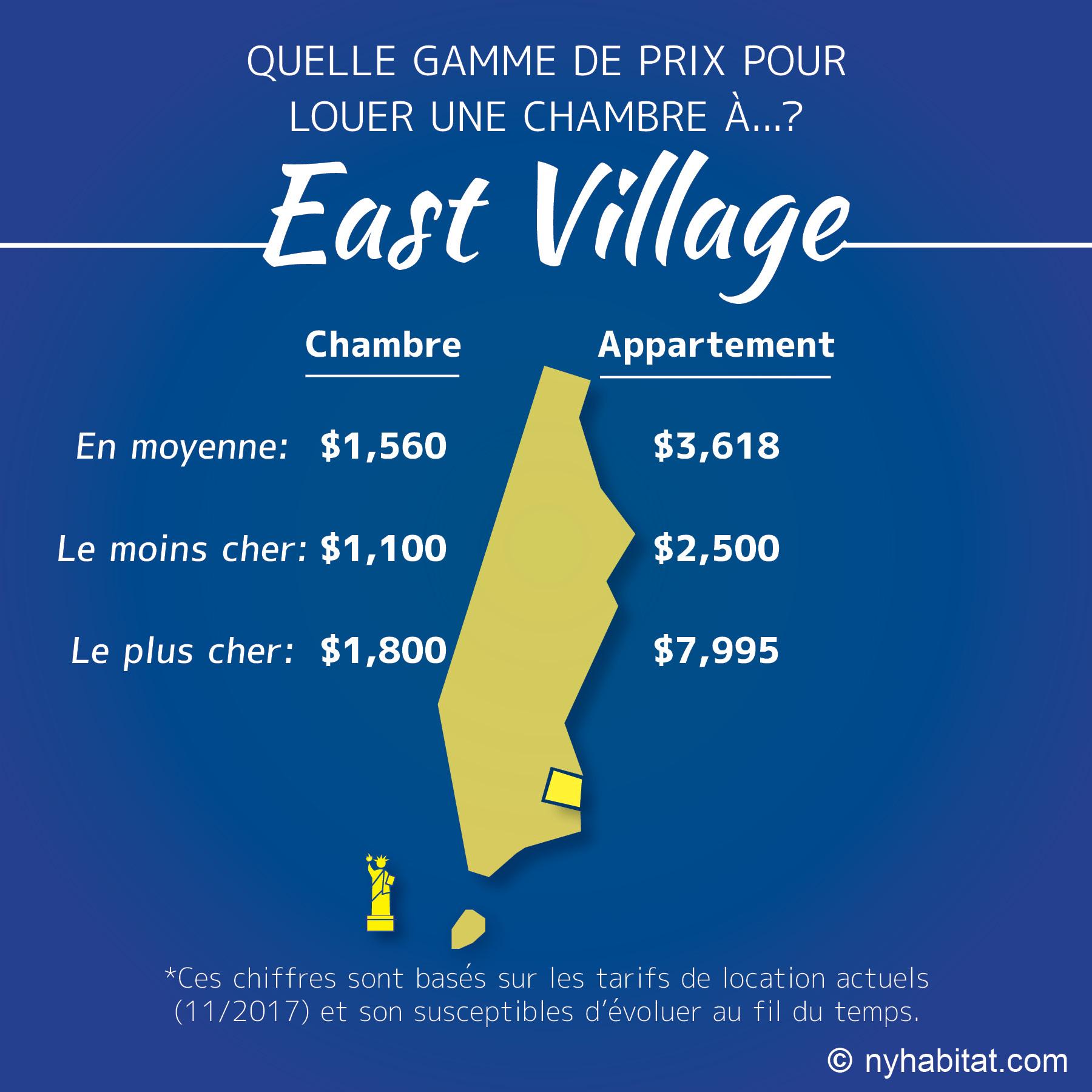 Infographie comparative des loyers des chambres simples et des appartements dans l'East Village