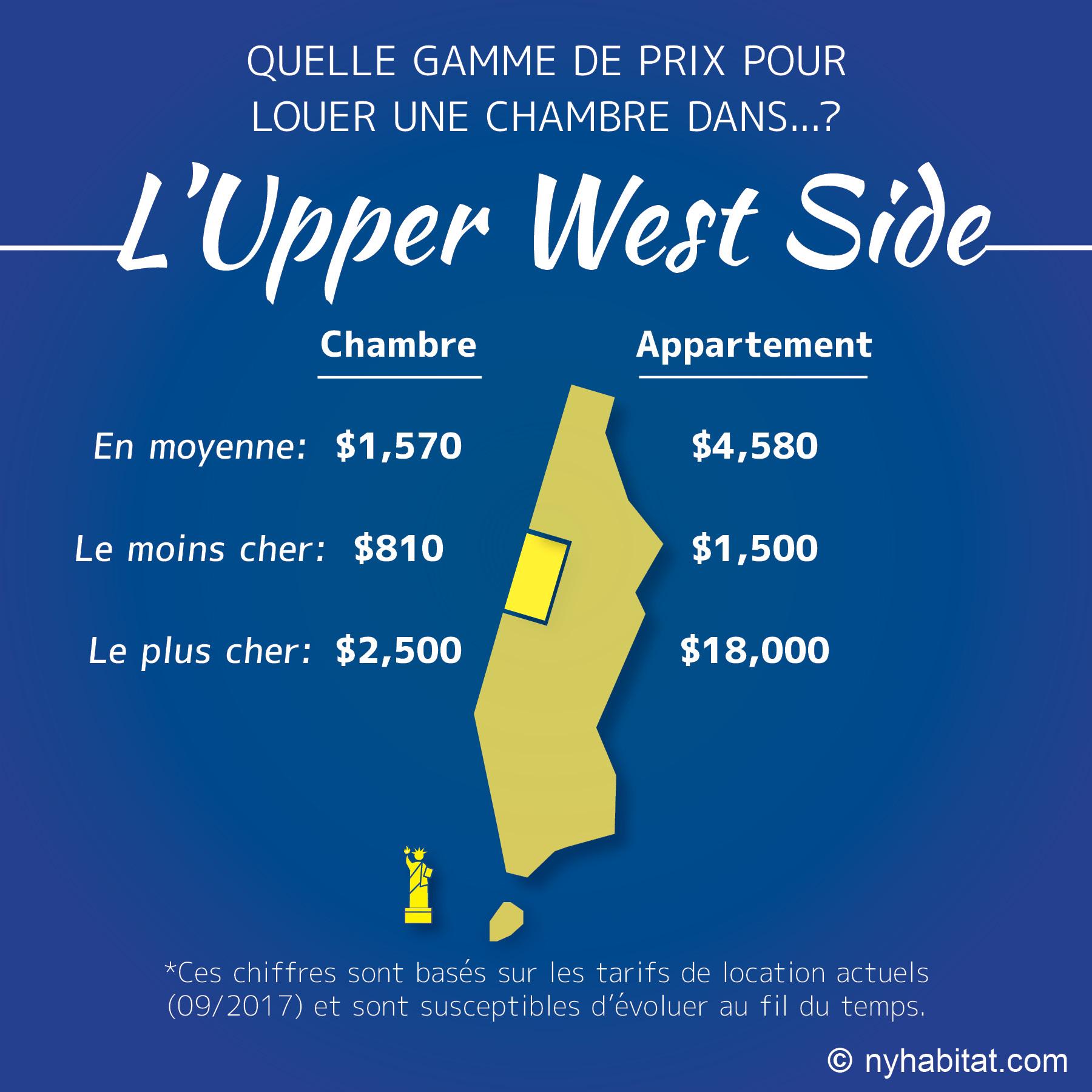 Infographie comparative des loyers de chambres et d'appartements dans l'Upper West Side