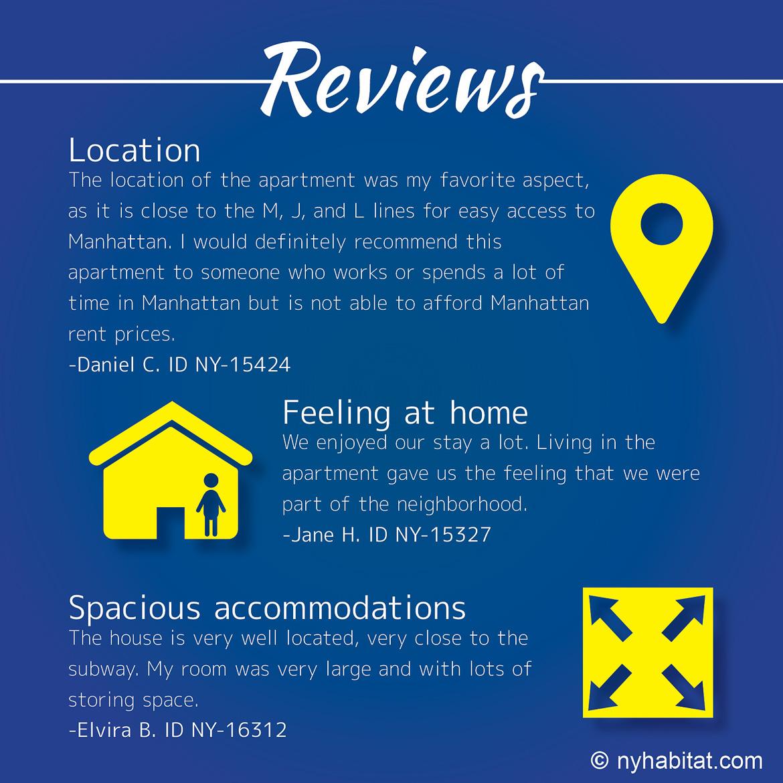 Infographie d'avis clients à propos d'appartements à Bushwick dans Brooklyn