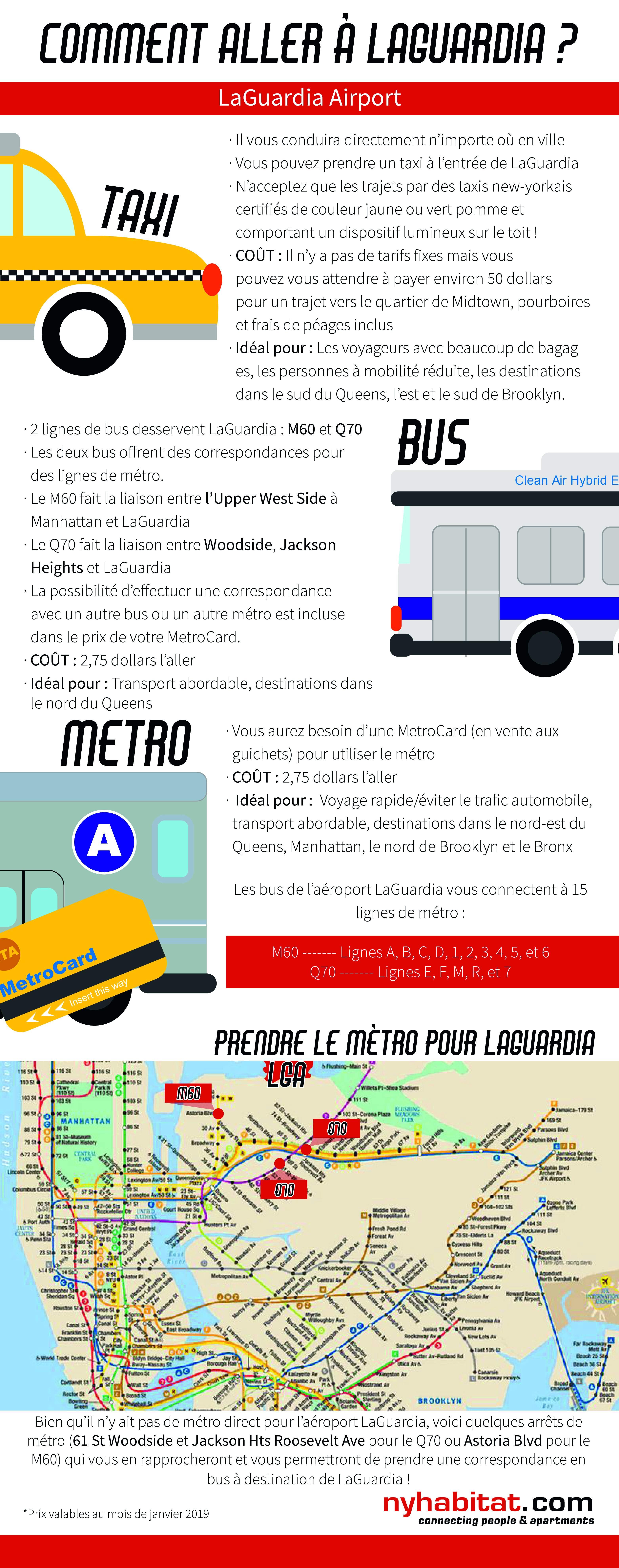Graphique d'information de New York Habitat décrivant les différentes options de transports en commun de l'aéroport LaGuardia incluant le taxi, le bus et le métro.