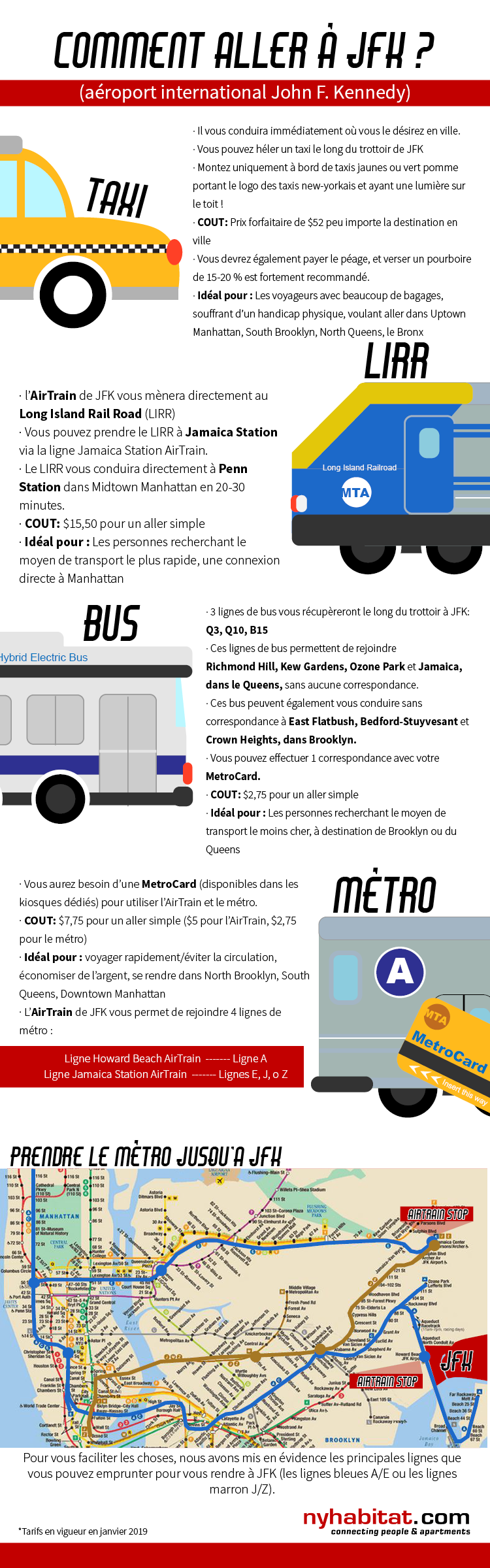 Infographie de New York Habitat décrivant les options de transport à JFK, y compris le taxi, le métro, les bus et le Long Island Rail Road.