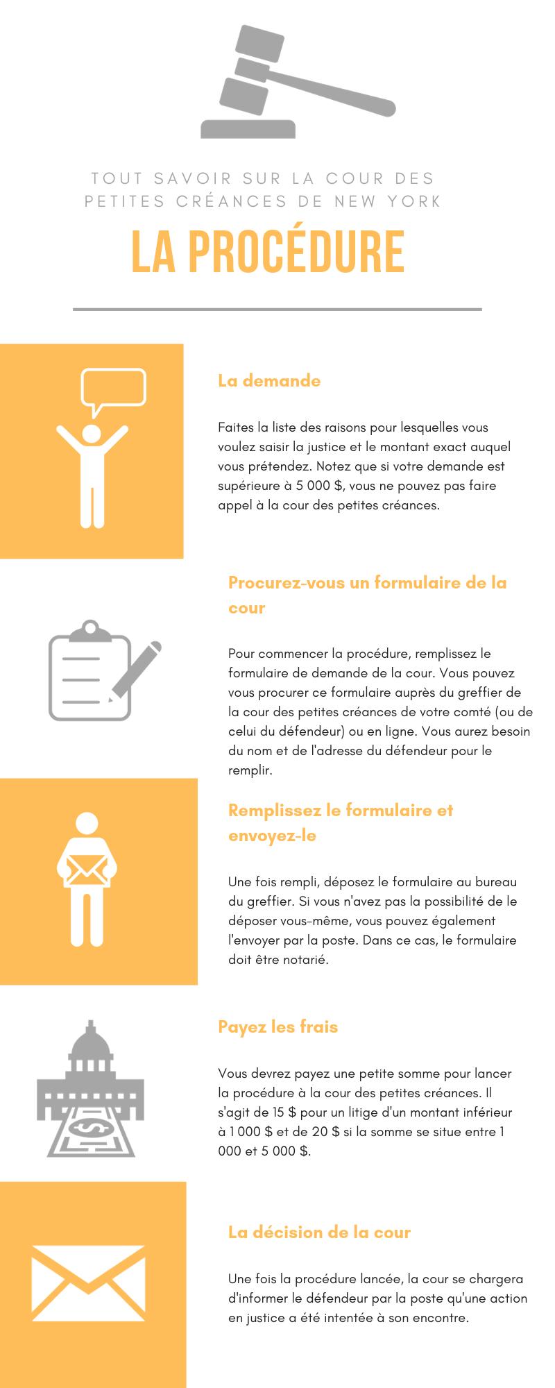 Infographie détaillant les étapes nécessaires à la saisie de la cour des petites créances.