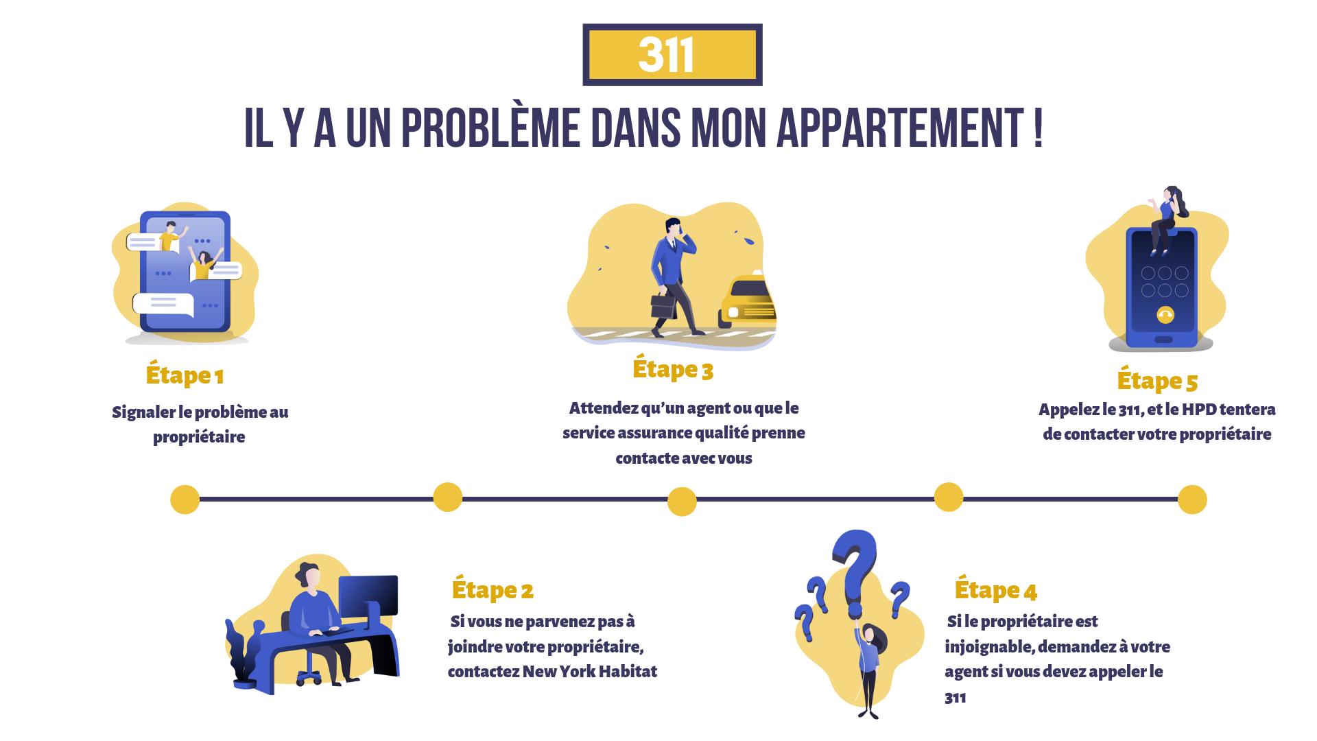 Infographie décrivant la procédure en 5 étapes pour signaler un problème d'appartement à votre propriétaire, à votre agent puis au 311.