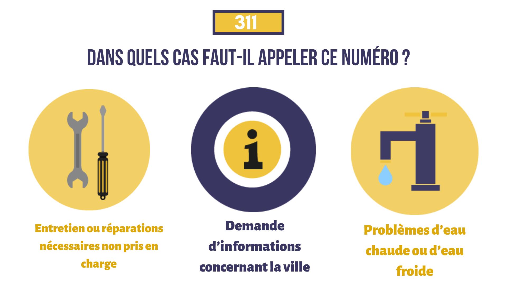 Infographie décrivant des situations variées pour lesquelles le 311 peut intervenir.