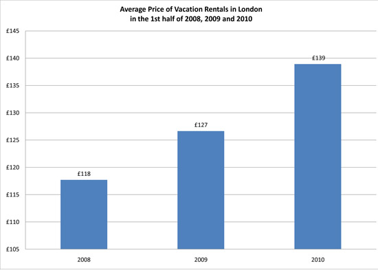 2010 1st Half London Vacation Rental Market Report Prices