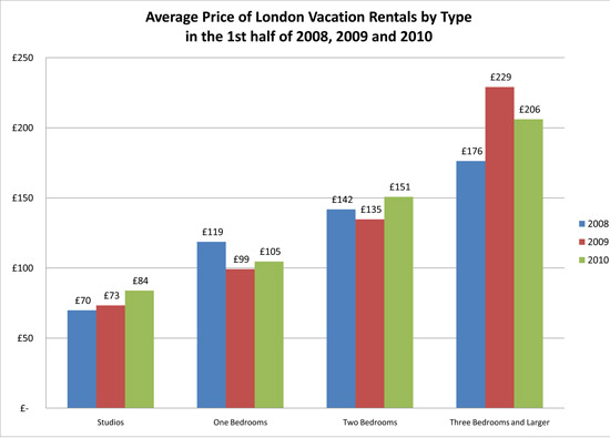 average price of london vacation rentals by type in the 1st half of