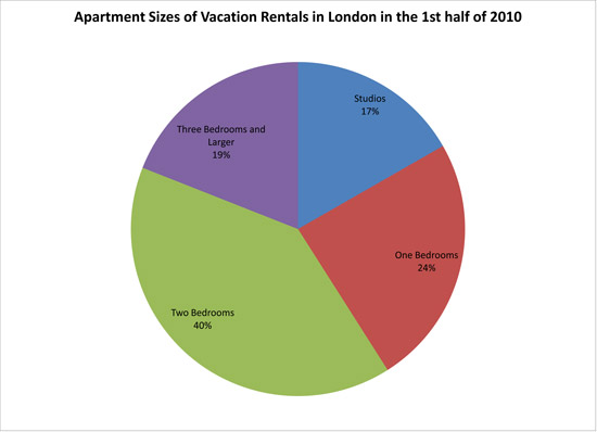 London Vacation Apartment Rentals