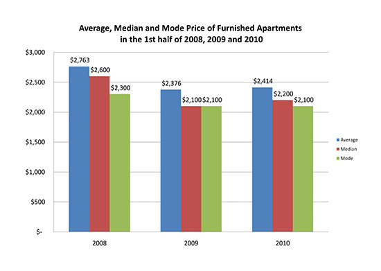 Average, Median and Mode Price of Furnished Apartments in the 1st half of 2008, 2009 and 2010