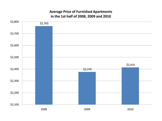 Average Price of Furnished Apartments in the 1st half of 2008, 2009 and 2010