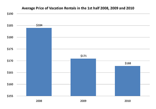 average price of vacation rentals in the 1st half 2008 2009 and 2010