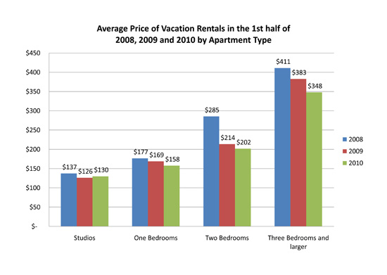 average price of vacation rentals in the 1st half of 2008 2009 and