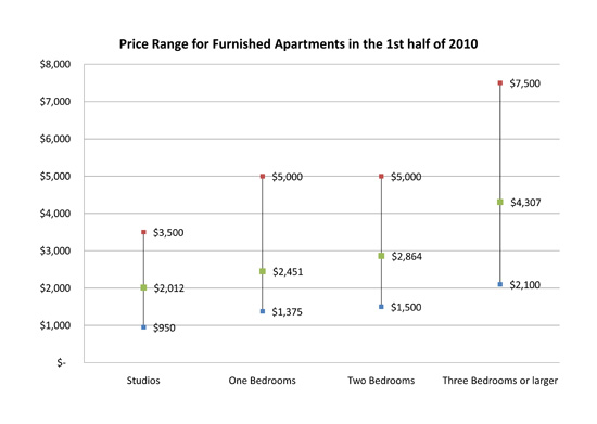 Price Range for Furnished Apartments in the 1st half of 2010