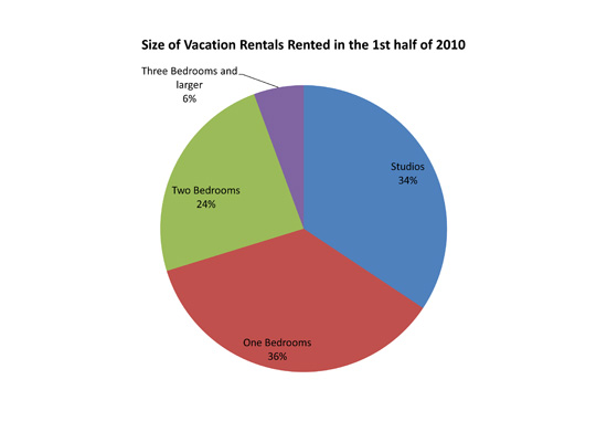 Size of Vacation Rentals Rented in the 1st half of 2010