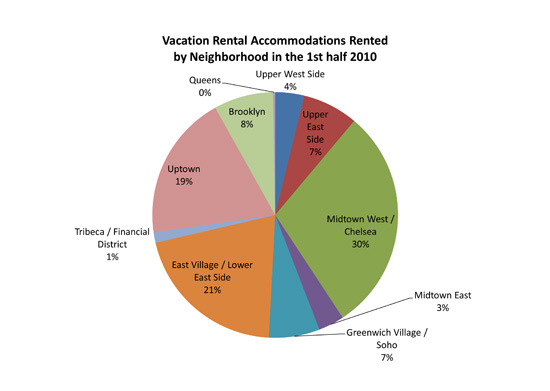 Vacation Rental Accommodations Rented by neighborhood in the 1st half 2010