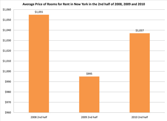 average price of rooms for rent in new york in the 2nd half of 2008