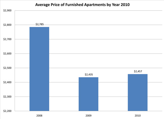 average apartment prices 2010 new york furnished apartment