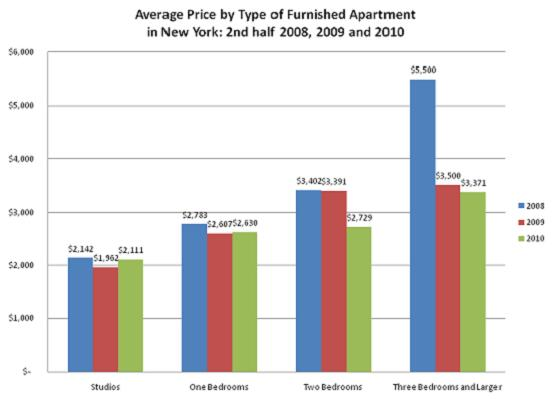 2010 New York Furnished Apartment Market Report Prices