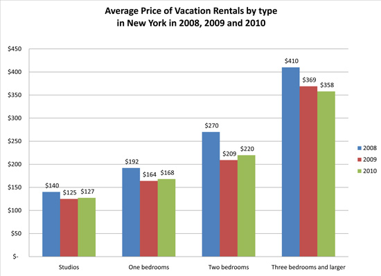 average price of vacation rentals by type in new york in 2008 2009