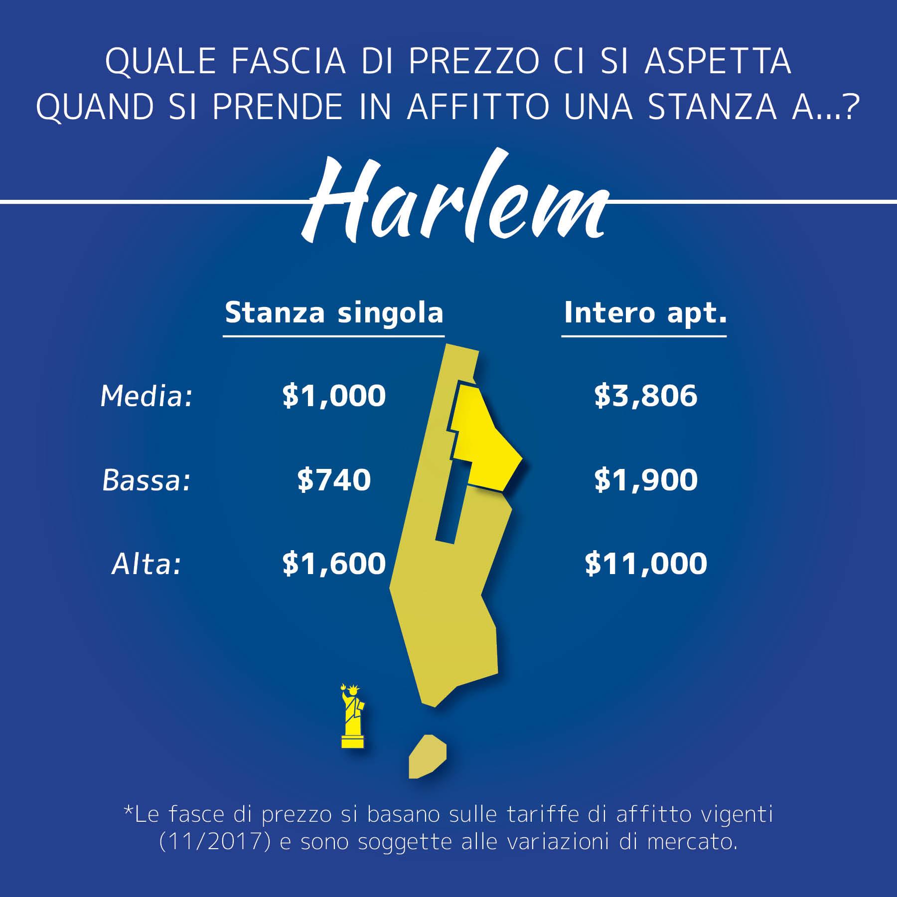 Immagine dei prezzi di affitto ad Harlem, Manhattan