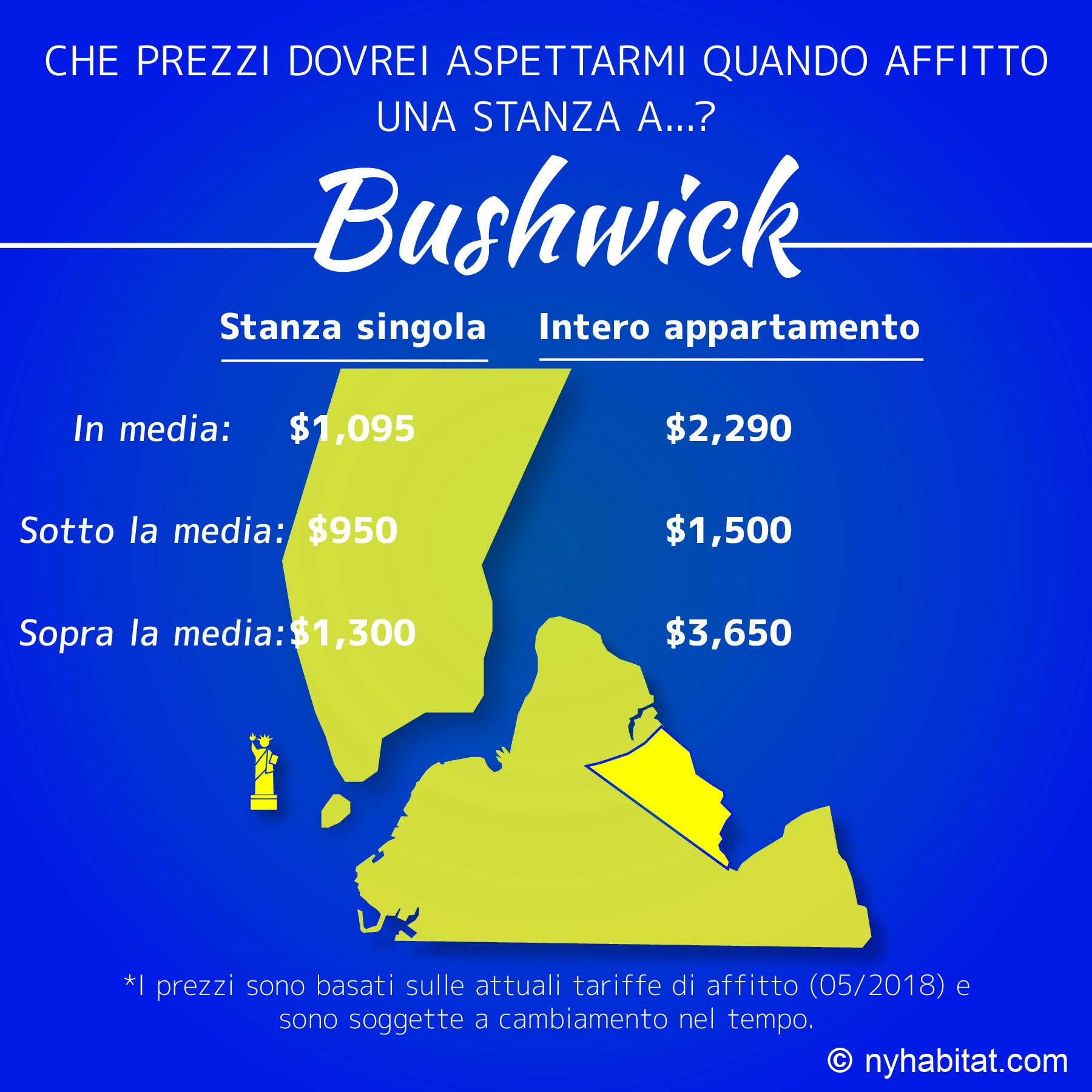 Grafico per confrontare i prezzi di stanze e di interi appartamenti a Bushwick Brooklyn