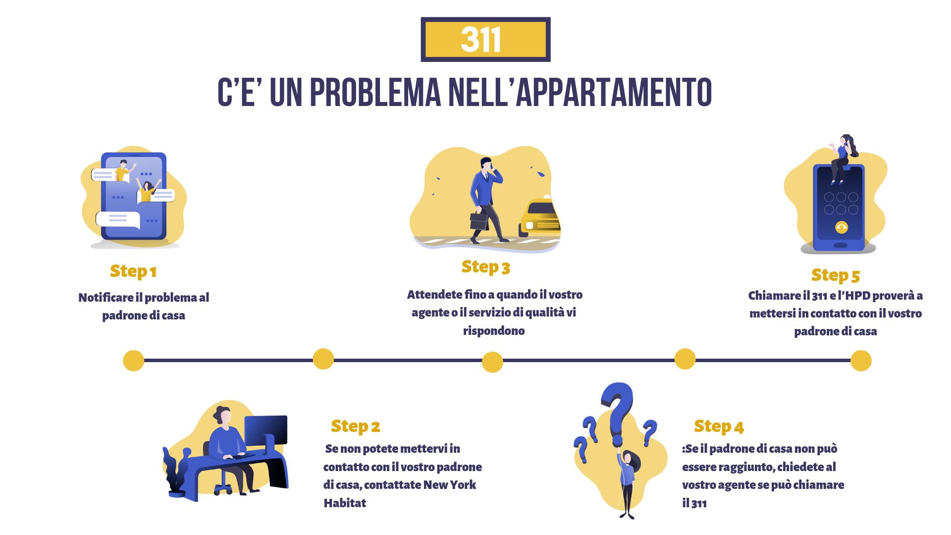 Comprendere il processo di denuncia di un problema nel vostro appartamento tra voi, il vostro padrone di casa e il vostro agente New York Habitat.